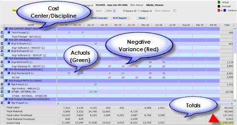 Iron Speed Profile Estimate To Complete Symbol Technologies